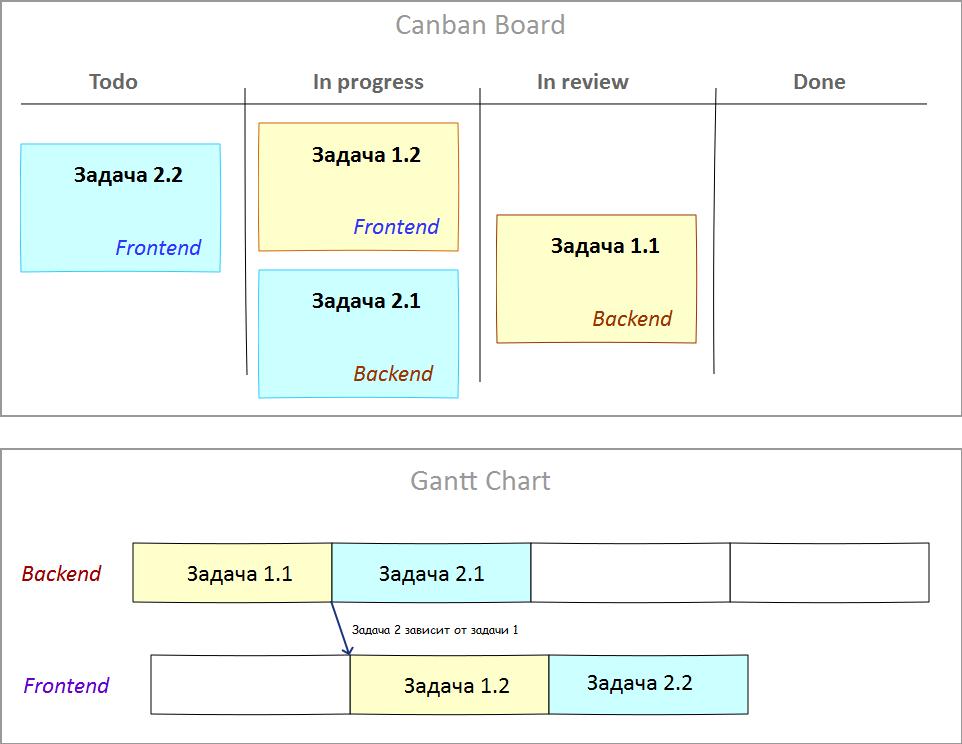 Параллельная работа двух программистов на частями back-end и front-end