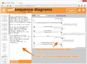 Online Sequense Diagram Editor. Редактор диаграмм последовательностей, диаграмм взаимодействий