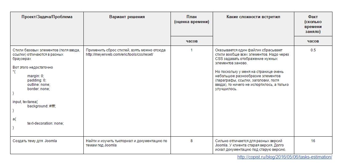 Приблизительный вид отчёта план-факт по задачам